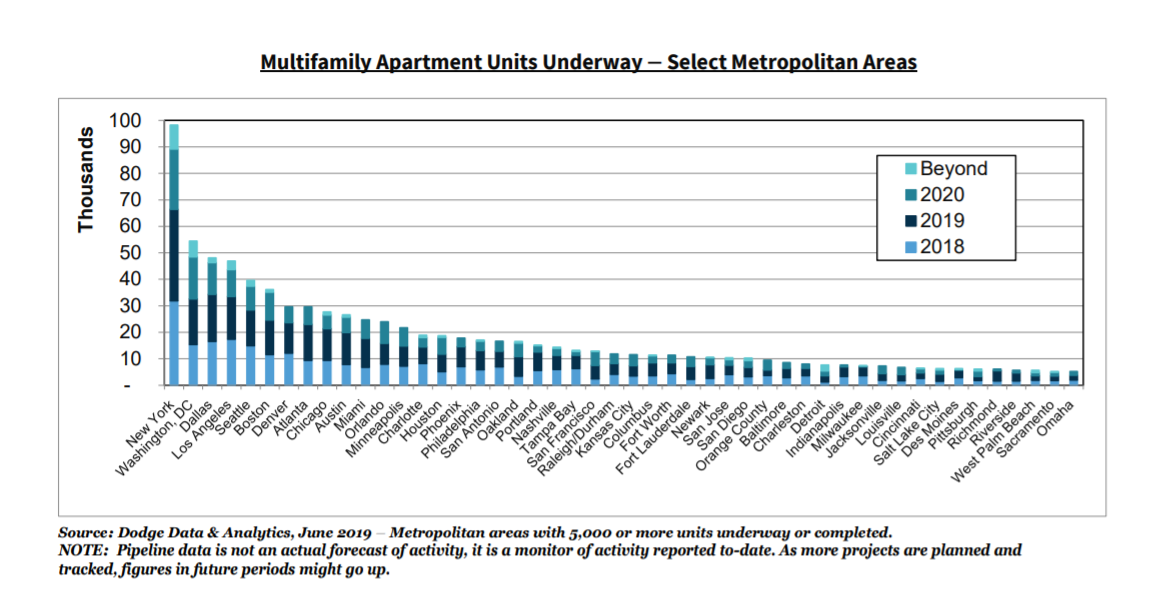 Graph depicting number of multifamily units underway in select metro markets.