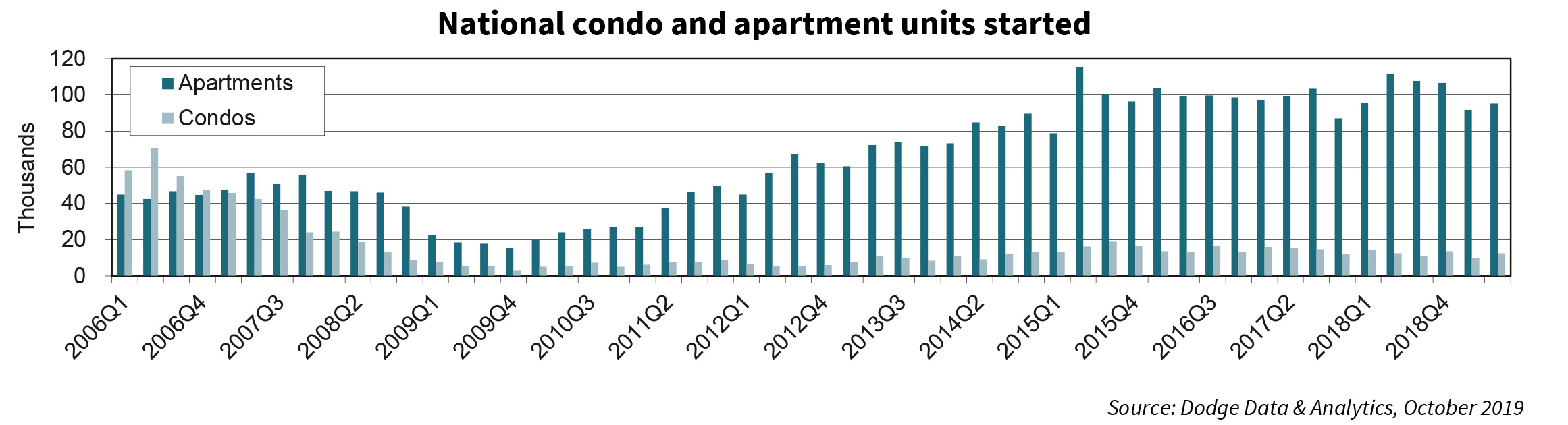 National condo and apartment units started