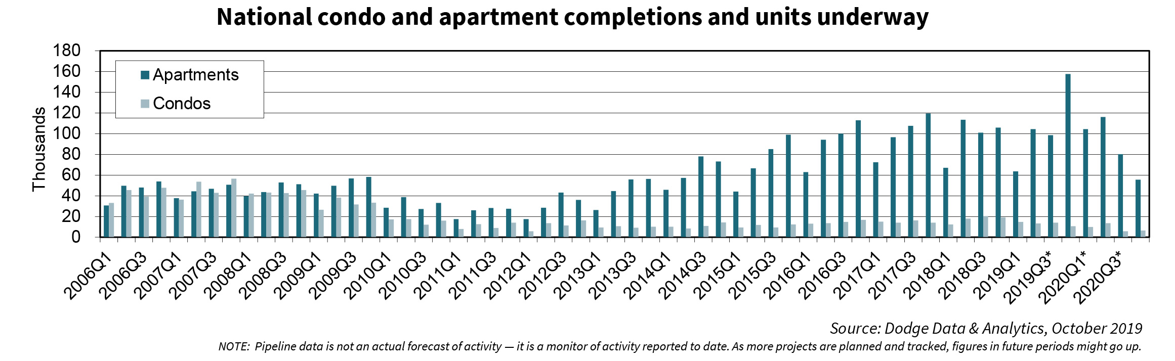 National condo and apartment completions and units underway