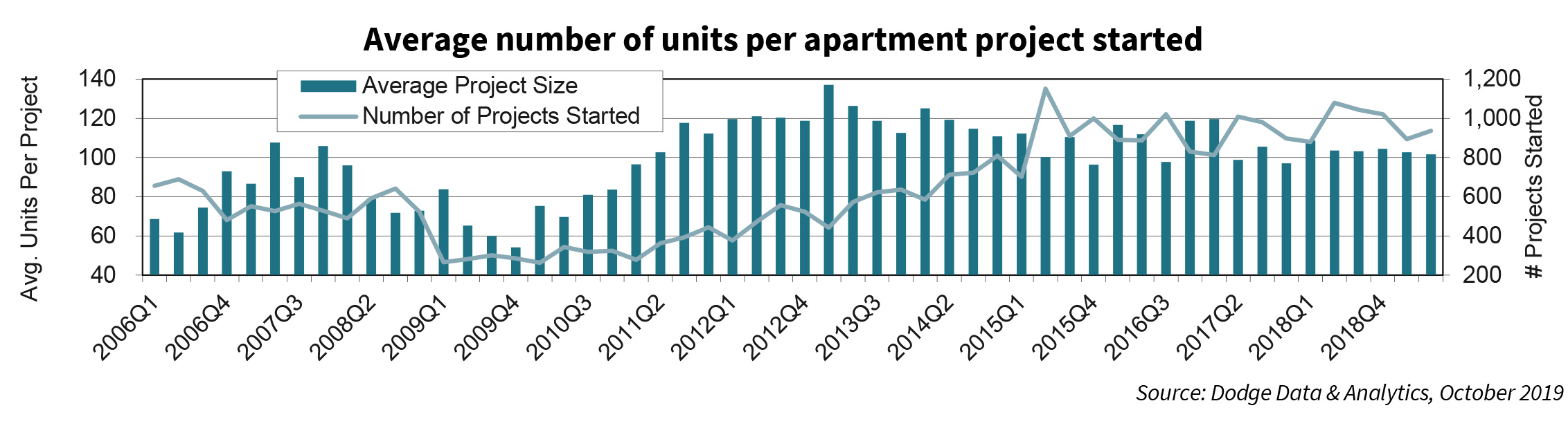 Average number of units per apartment project started