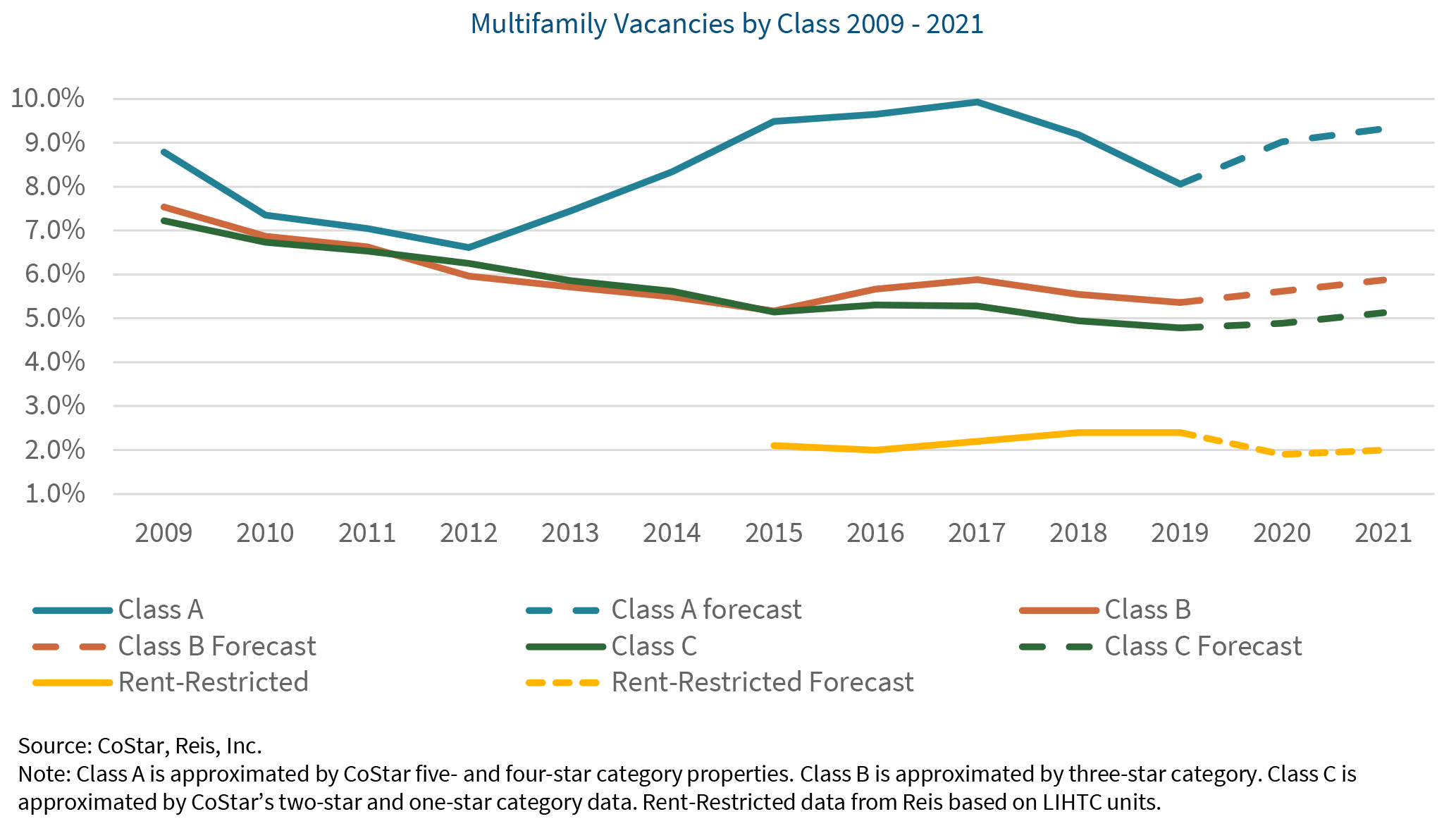 Multifamily Market Outlook Feb 2020 graphic 3