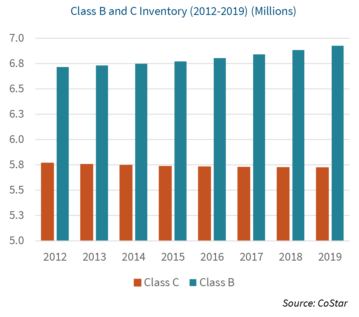Multifamily Market Commentary Feb 2020 graphic 5