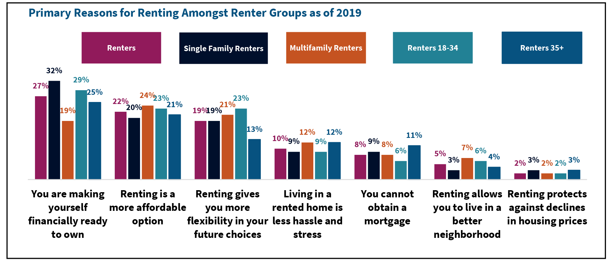 Primary Reasons for Renting