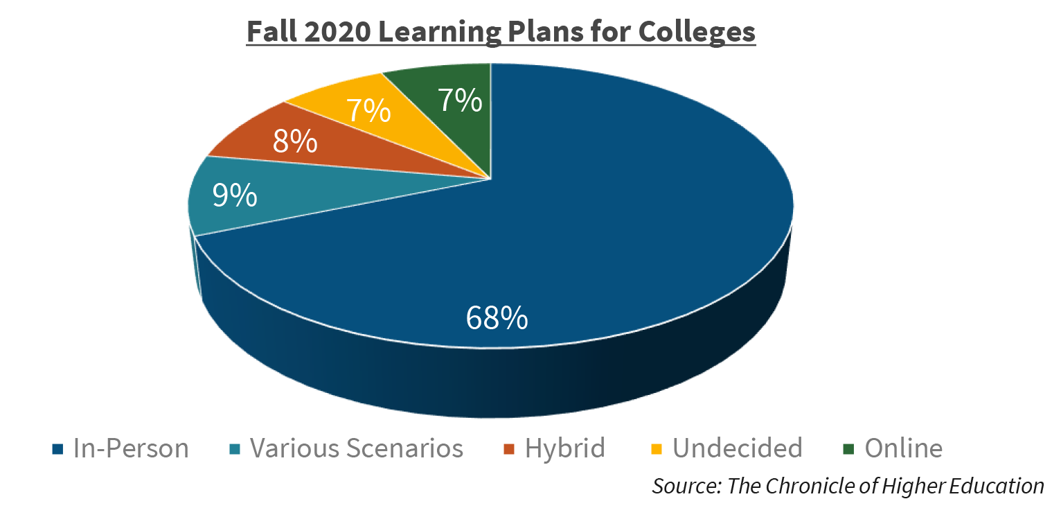 Fall 2020 Learning Plans for College
