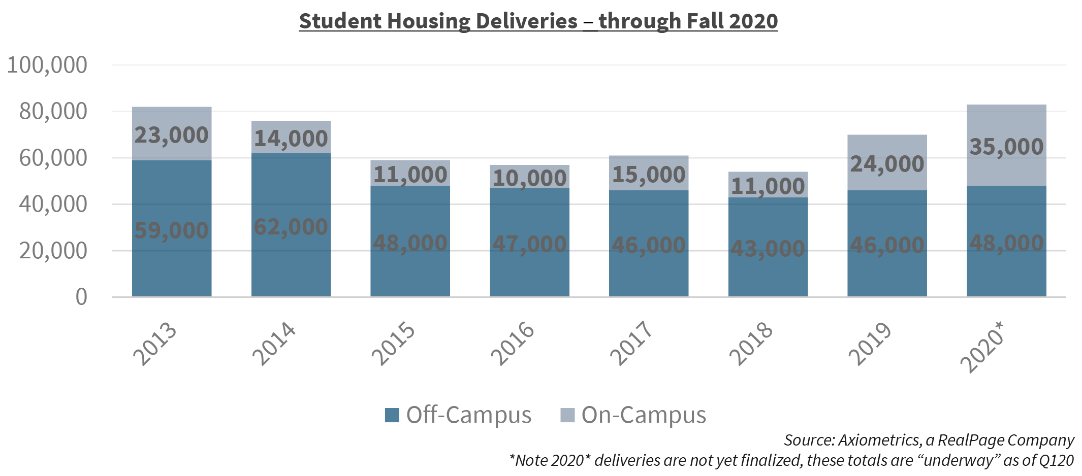 Student Housing Deliveries - through Fall 2020