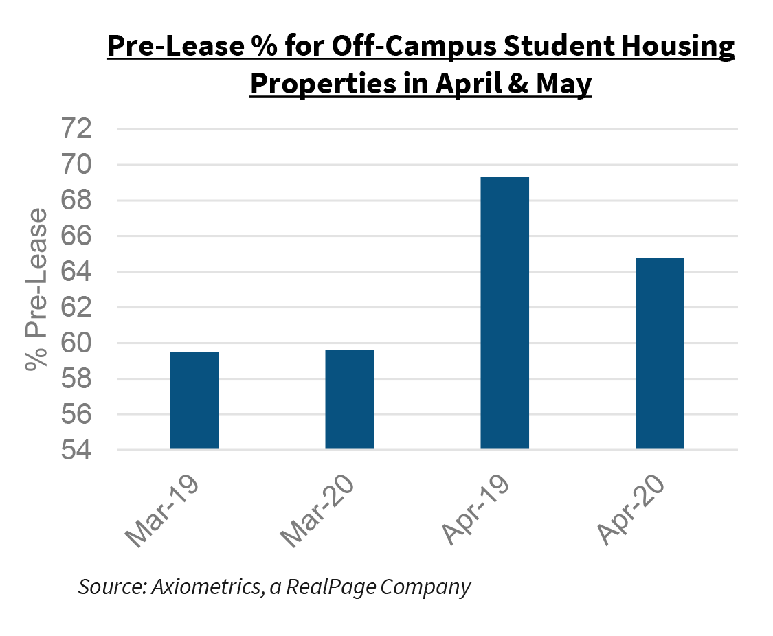 Pre-Lease % for Off-Campus Student Housing Properties in April & May