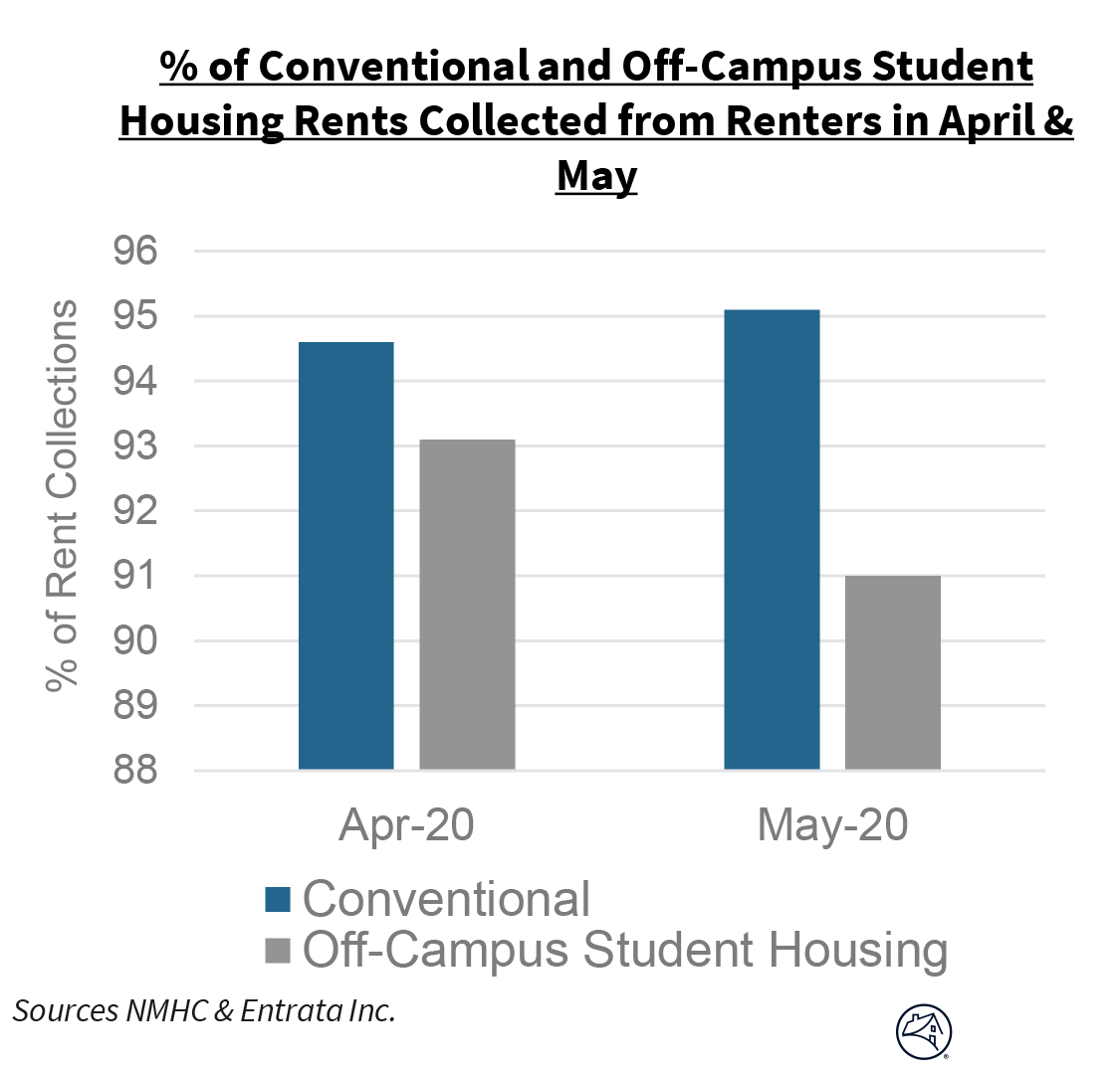 % of Conventional and Off-Campus Student Housing Rents Collected from Renters in April & May