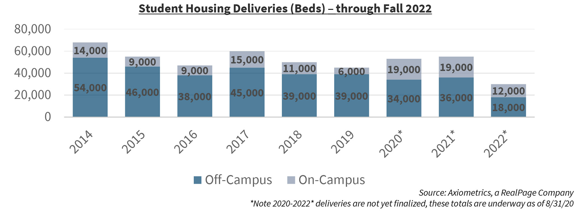 Student Housing Deliveries (Beds) – through Fall 2022
