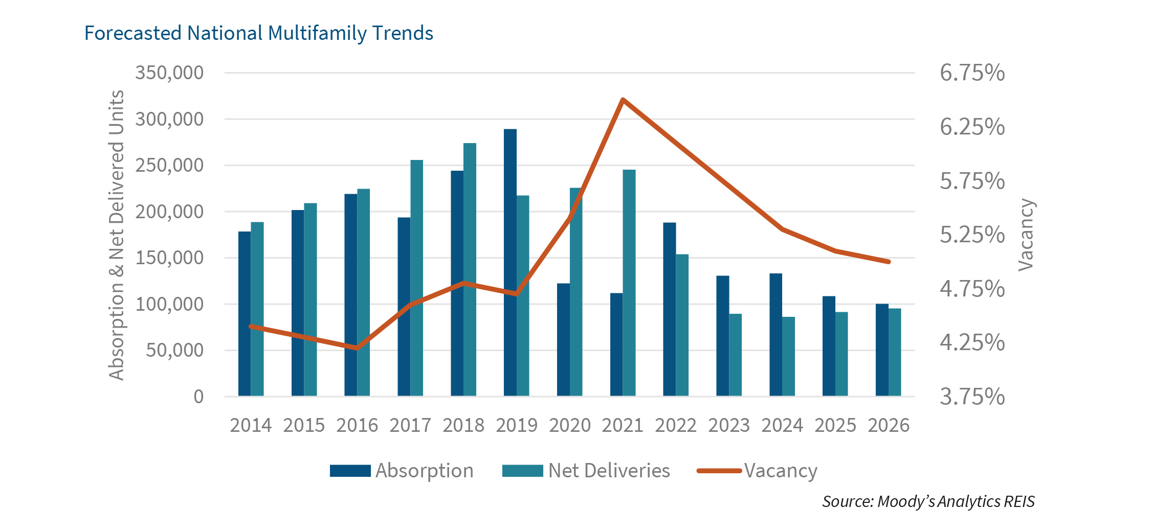 Forecasted National Multifamily Trends