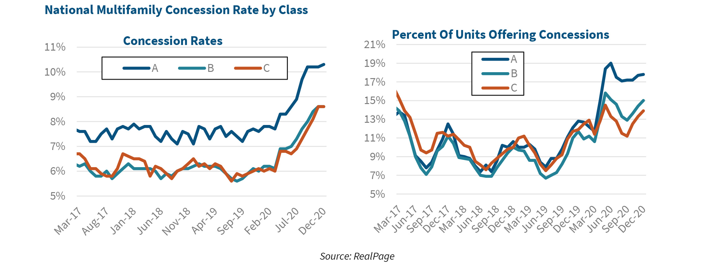 National Multifamily Concession Rate by Class