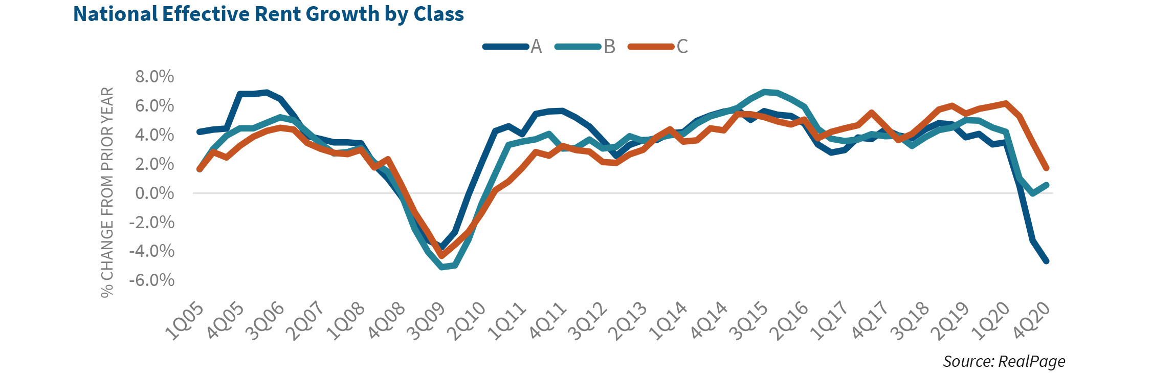 National Effective Rent Growth by Class
