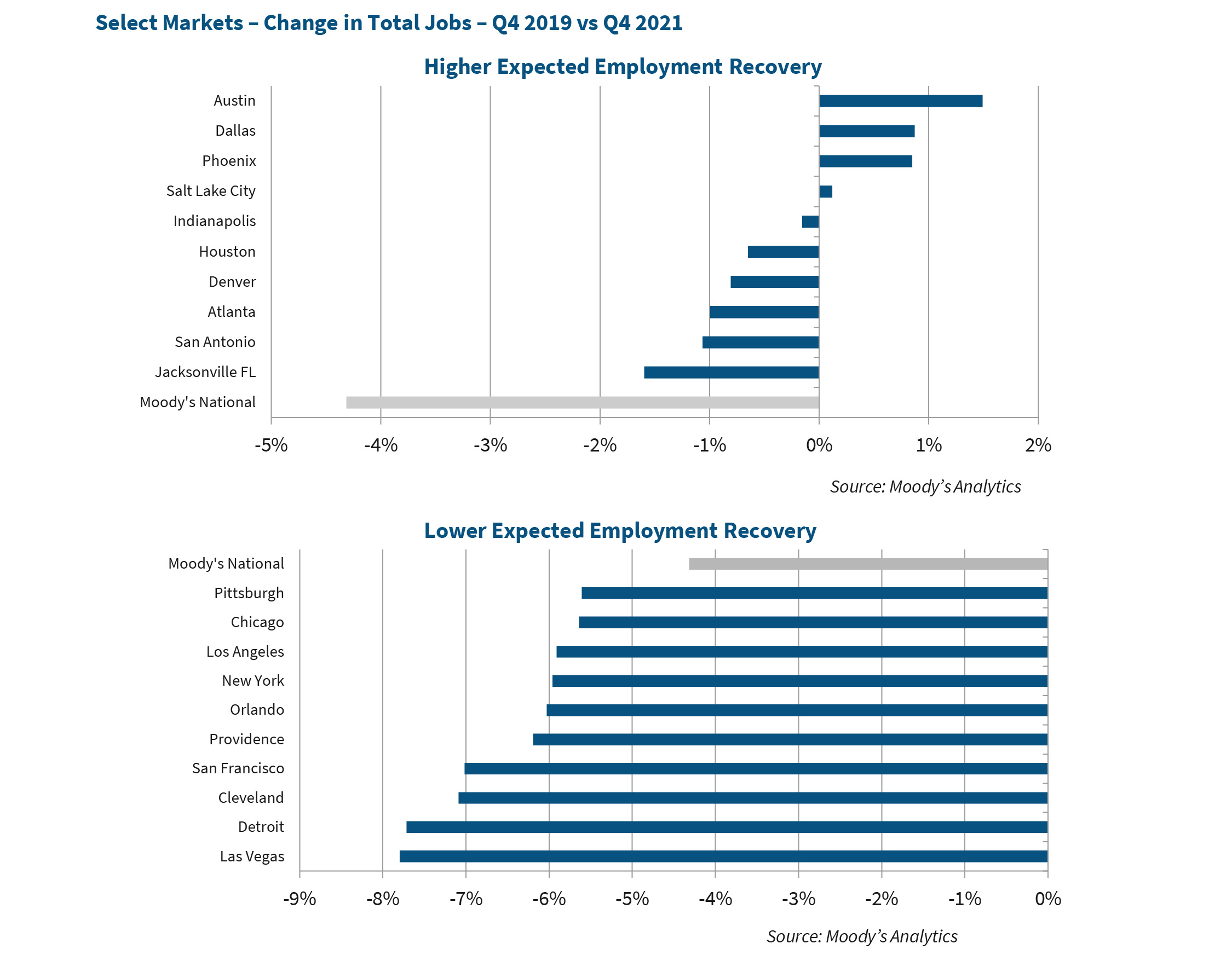 Select Markets – Change in Total Jobs – Q4 2019 vs Q4 2021