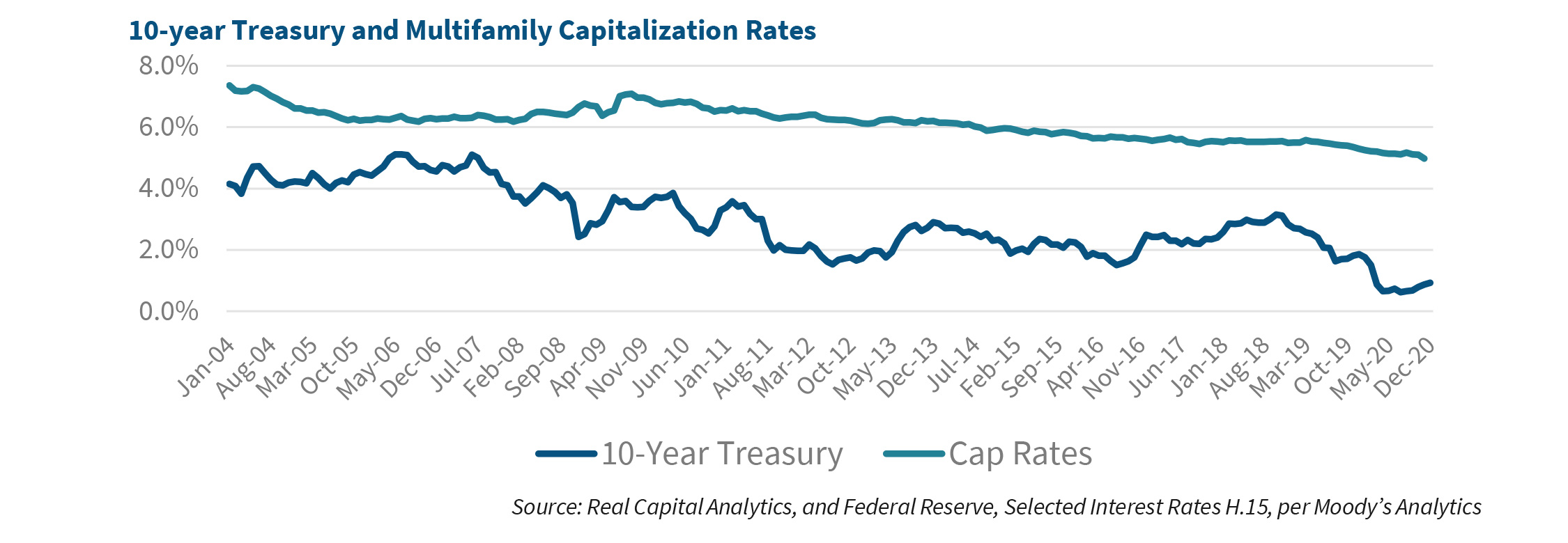 10-year Treasury and Multifamily Capitalization Rates