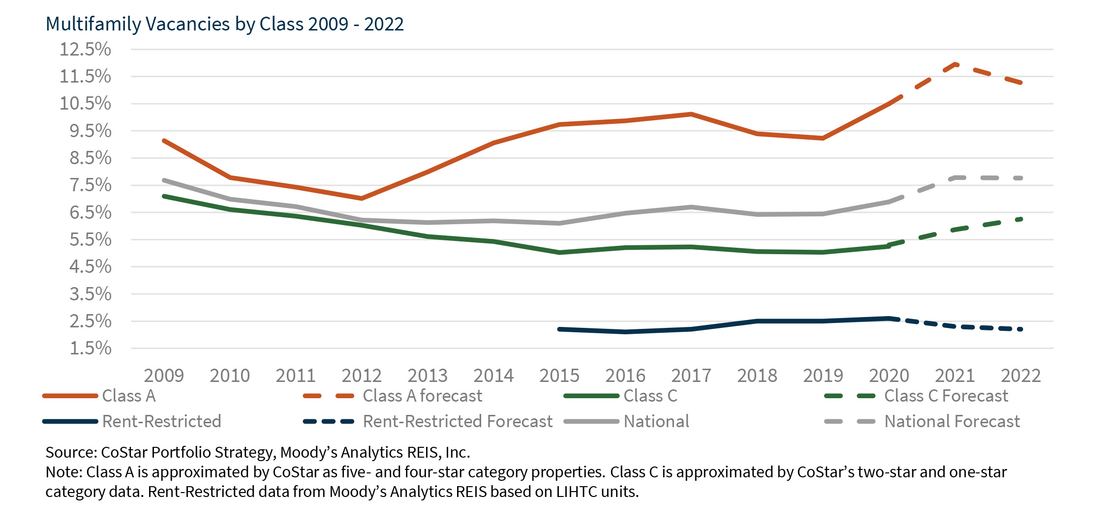 Multifamily Vacancies by Class 2009 - 2022
