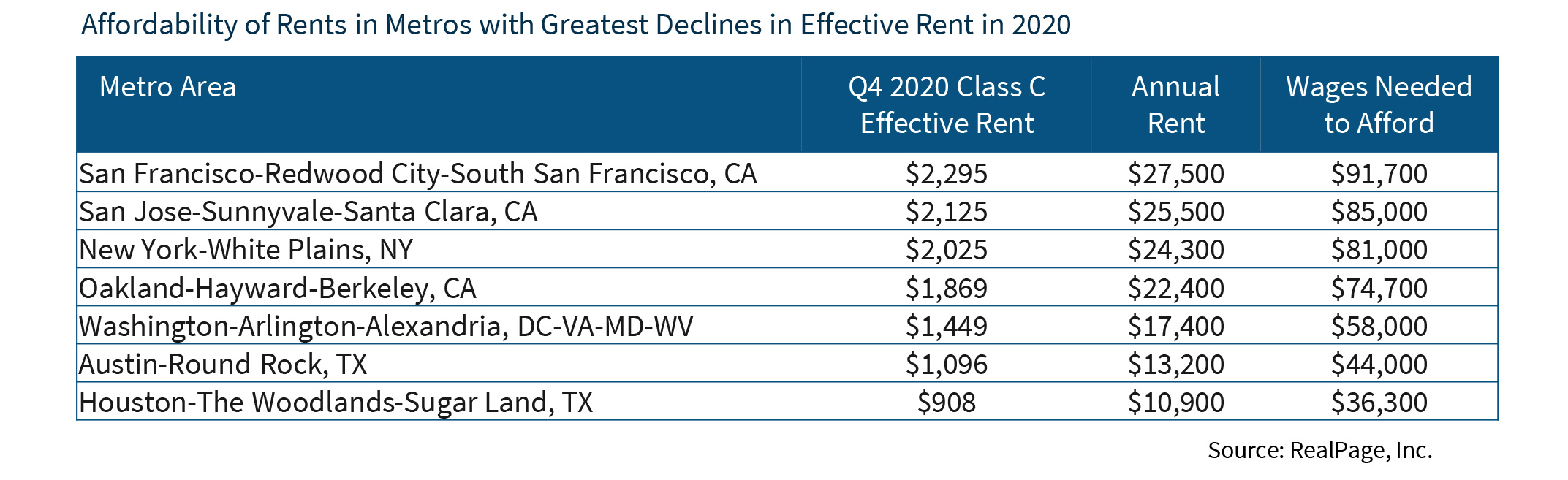 Affordability of Rents in Metros with Greatest Declines in Effective Rent in 2020