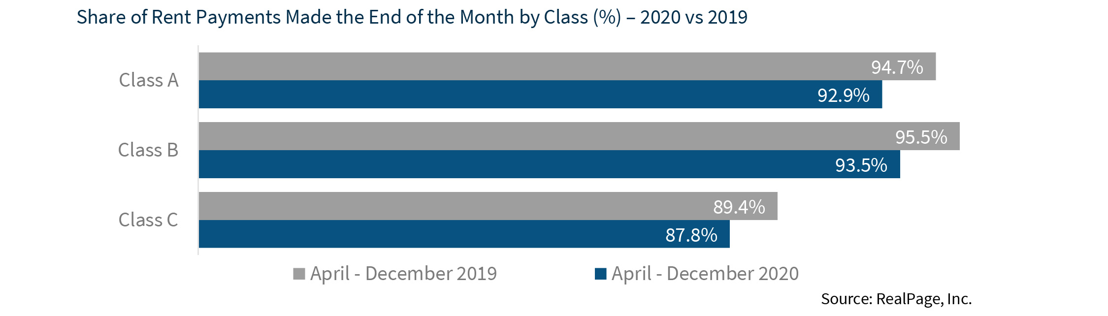 Share of Rent Payments Made the End of the Month by Class (%) – 2020 vs 2019