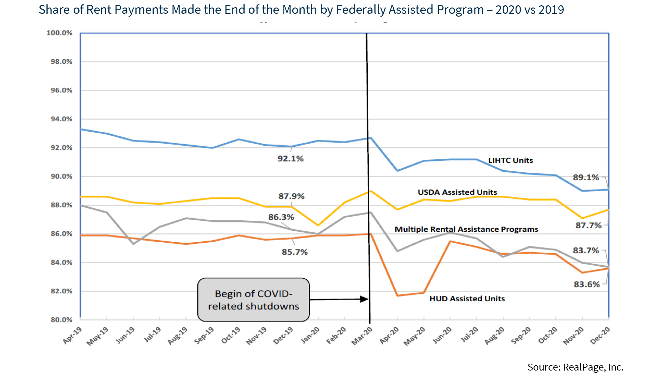 Share of Rent Payments Made the End of the Month by Federally Assisted Program – 2020 vs 2019