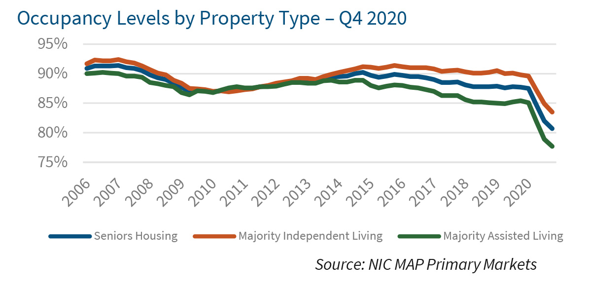 Occupancy Levels by Property Type – Q4 2020