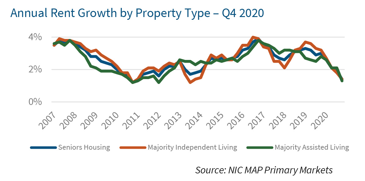 Annual Rent Growth by Property Type – Q4 2020
