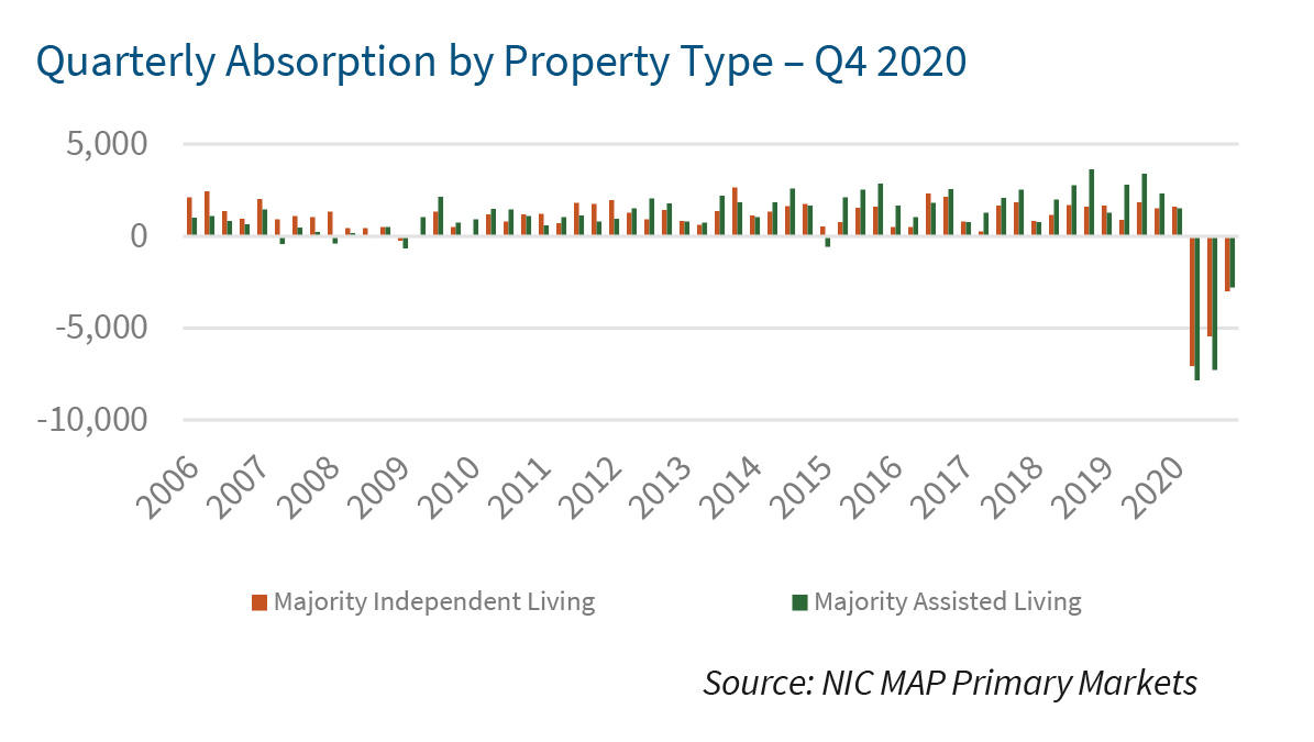 Quarterly Absorption by Property Type – Q4 2020