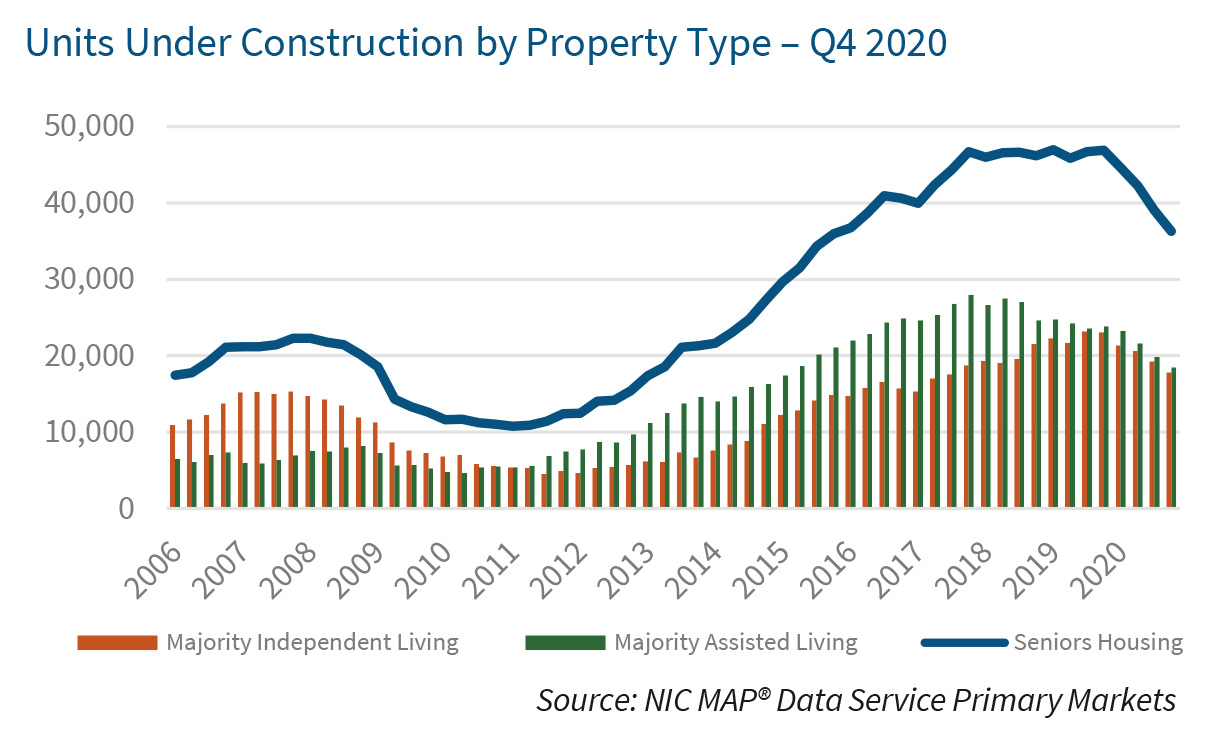Units Under Construction by Property Type – Q4 2020