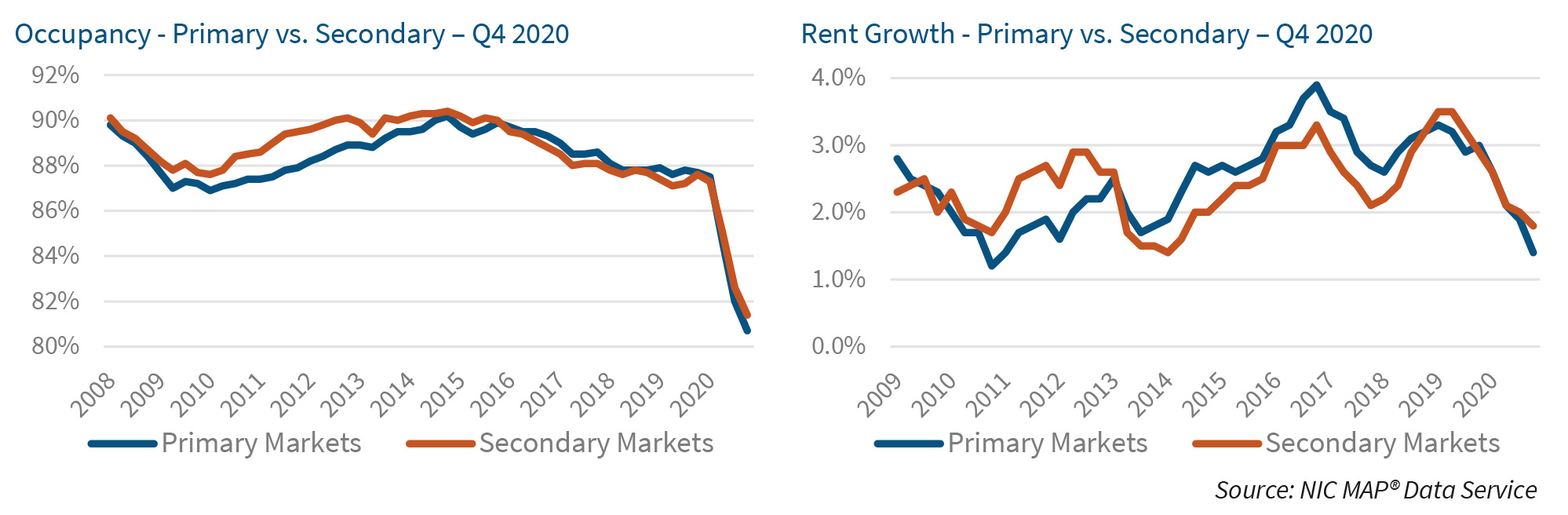 Occupancy - Primary vs. Secondary – Q4 2020 | Rent Growth - Primary vs. Secondary – Q4 2020