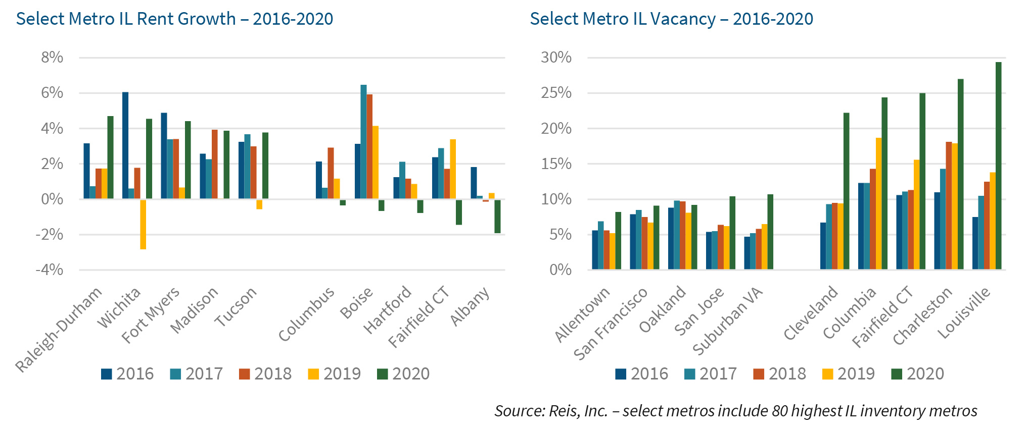 Select Metro IL Rent Growth – 2016-2020 | Select Metro IL Vacancy – 2016-2020