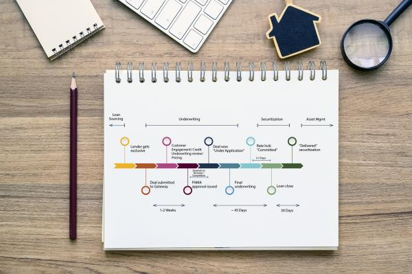 Overhead view of spiral bound notebook showing colorful timeline graphic